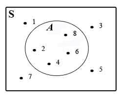 Diagram venn pengetahuan setiap himpunan yang termuat di dalam himpunan semesta ditunjukkan oleh kurva tertutup sederhana contoh ccuart Image collections