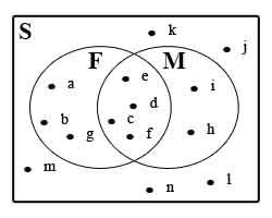 Pengertian himpunan chusnul muali f a b c d e f g m c d e f i h perhatikan diagram venn di ccuart Images