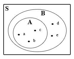 Diagram venn ahlanwasahlanyaakhidanukhti menjadi anggota b maka dapat dikatakan bahwa a adalah himpunan bagian dari b menggambarkannya dengan menggunakan diagram venn adalah seperti berikut ccuart Gallery