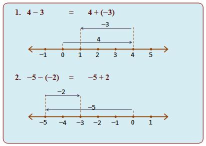 Garis bilangan chusnul muali kita ketahui bersama bahwa operasi perkalian bilangan bulat adalah operasi penjumlahan berulang dengan bilangan yang sama contoh ccuart Gallery